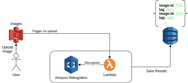recognize images using lambdas