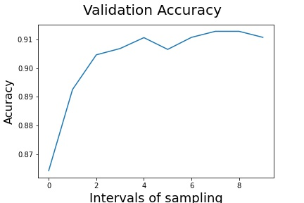 Validation Accuracy SageMaker Tensor